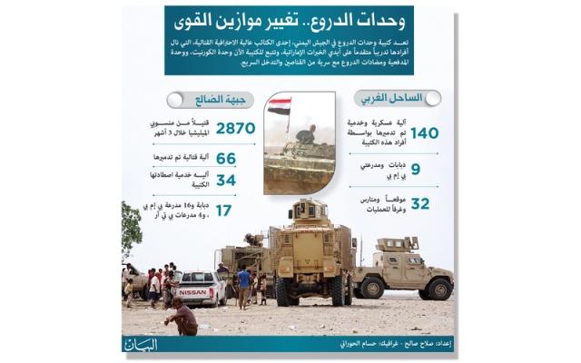 الإمارات.. استراتيجية واعية أسست قوات يمنية فاعلة - البيان