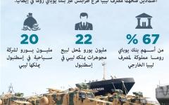 الصورة: الصورة: الجيش الليبي يدمّر طائرة شحن تركية محمّلة بالصواريخ