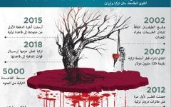 الصورة: الصورة: تنظيم الحمدين يبيع سيادة قطر للقواعد التركية