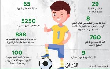 الصورة: الصورة: 760 لاعباً في دورة «دبي الرياضي» التاسعة للأكاديميات