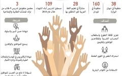 الصورة: الصورة: 17.9 ألف منتسب لـ«علم لأجل الإمارات»