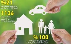 الصورة: الصورة: تفاعلاً مع حملة «البيان»: هيئة التأمين تكـشف آليات خطة تنفيذ مبادرات التوطين