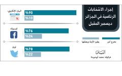 الصورة: الصورة: استطلاع «البيان»: الانتخابات  المخرج الآمن من الأزمة في الجزائر