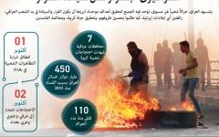 الصورة: الصورة: محتجو العراق يطالبون بانتخابات مبكرة تحرم منها الطبقة الحاكمة