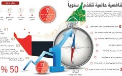 الصورة: الصورة: الإمارات الأولى عالمياً في استقرار الاقتصاد