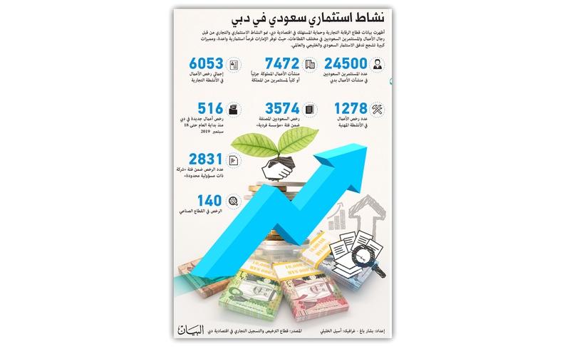 الصورة: الصورة: نشاط استثماري سعودي في دبي