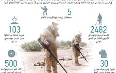 الصورة: الصورة: ميليشيا الحوثي تقيّد حركة الفريق الأممي
