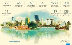 الصورة: الصورة: سياحة أبوظبي.. إنجازات نوعيّة ونمو مستمر