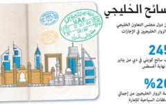 الصورة: الصورة: دبي تعزز مكانتها خياراً أول للسائح الخليجي