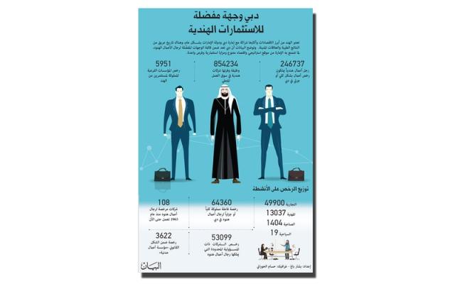 دبي وجهة مفضلة للمستثمرين من الهند - البيان