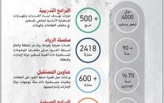 الصورة: الصورة: «دبي للمستقبل» تطلق 10 برامج لتأهيل الشباب