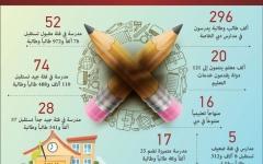 الصورة: الصورة: 68 ألف مقعد شاغر في المدارس الخاصة بدبي