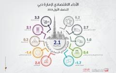الصورة: الصورة: 2.1 % نمو اقتصاد دبي في النصف الأول من 2019