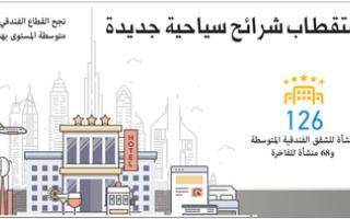 دبي تعزز فنادقها المتوسطة لاستقطاب شرائح سياحية جديدة