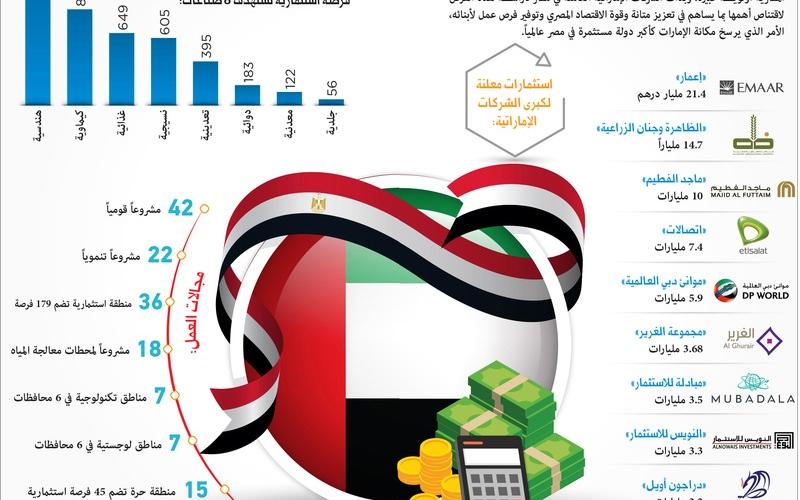 الصورة: الصورة: بطاقات ذهبية للمستثمرين الإماراتيين في مصر