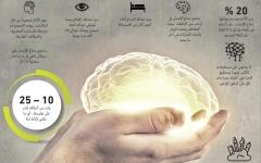الصورة: الصورة: 11 حقيقة مذهلة عن دماغ الإنسان
