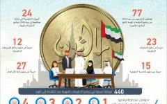 الصورة: الصورة: «ماليون».. برنامج تدريب متكامل لموظفي حكومة دبي