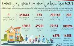 الصورة: الصورة: 51 % من طلبة مدارس دبـي يدفعـون أقل من 20 ألف درهم سنوياً