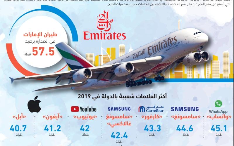 الصورة: الصورة: طيران الإمارات العلامة الأكثر شعبية في الدولة