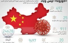 الصورة: الصورة: رسائل تفاؤل من الصين بشأن السيطرة على «كورونا»