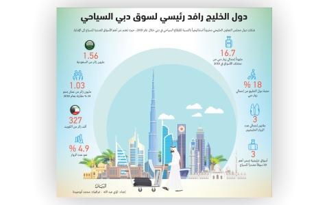 الصورة: الصورة: دول الخليج رافد رئيسي لسوق دبي السياحي