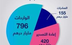 الصورة: الصورة: تجارة دبي الخارجية تنمو 6 % وتصل إلى 1.37 تريليون درهم في 2019