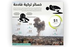 الصورة: الصورة: أنقرة وميليشياتها.. 19 خرقاً بيوم واحد في إدلب