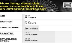 الصورة: الصورة: دراسة: كوفيد-19 قادر على البقاء في الهواء لساعات وعلى الأسطح لأيام
