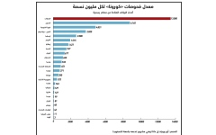 الصورة: الصورة: الإمارات تتصدر عالمياً في معدل فحوص كورونا