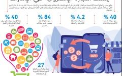 الصورة: الصورة: «كورونا» ينشّط التجارة الإلكترونية في الإمارات