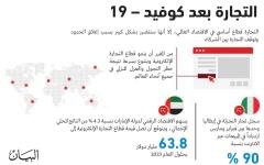 الصورة: الصورة: نمو التجارة الرقمية واعتماد أكبر على الأسواق الداخلية