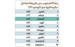الصورة: الصورة: استبيان عالمي.. الإمارات 3 عالمياً في رضا شعبها عن تعامل الحكومة مع «كورونا»