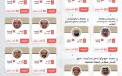الصورة: الصورة: الإمارات تعلن ضبط عدد من مخالفي التدابير الاحترازية وتنشر صورهم