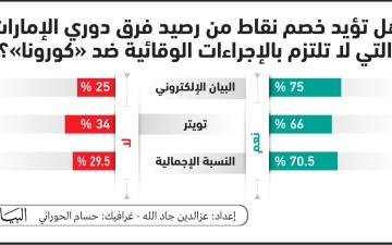 الصورة: الصورة: %70.5 يؤيدون خصم نقاط من المخالفين لتدابير مواجهة «كورونا»