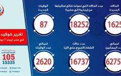 الصورة: الصورة: مصر تسجل 1625 حالة إيجابية جديدة لفيروس كورونا.. و 87 وفاة المصرية