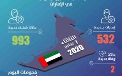 الصورة: الصورة: الإمارات تسجل 532 إصابة جديدة بفيروس كورونا و993 حالة شفاء