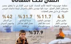 الصورة: الصورة: «كورونا» كشفت أزمة النظام الصحي في العراق