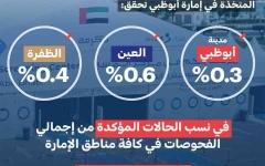الصورة: الصورة: «الطوارئ والأزمات» تعلن انخفاض نسبة إصابات كورونا في أبوظبي
