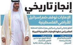 الصورة: الصورة: الإمارات توقف ضم إسرائيل للأراضي الفلسطينية