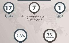 الصورة: الصورة: الإمارات الأولى عربياً والـ17 عالمياً في صادرات الخدمات
