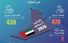 الصورة: الصورة: الإمارات تسجل 470 إصابة جديدة بفيروس كورونا و438 حالة شفاء