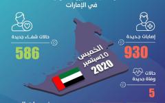 الصورة: الصورة: الإمارات تسجل 930 إصابة جديدة بكورونا