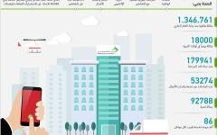 الصورة: الصورة: 1.346 مليون مكالمة يستقبلها مركز الاتصال بـ«صحة دبي» منذ بداية 2020