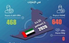 الصورة: الصورة: الإمارات تسجل 640 إصابة جديدة بكورونا