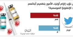 الصورة: الصورة: استطلاع «البيان»:  60% من أولياء الأمور يؤيدون إلزامية تطعيم أبنائهم ضد الإنفلونزا الموسمية