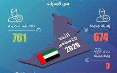 الصورة: الصورة: الإمارات تسجل 674 إصابة جديدة بكورونا