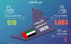 الصورة: الصورة: الإمارات تسجل  1,083 إصابة جديدة بفيروس كورونا و970  حالة شفاء