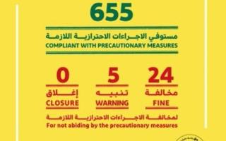 """اقتصادية دبي تخالف 24 محلاً تجارياً لعدم الإلتزام بتدابير """"كورونا"""""""