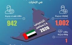 الصورة: الصورة: الإمارات تسجل 1002 إصابة جديدة بكورونا