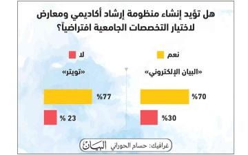 الصورة: الصورة: 77 % يؤيدون إنشاء منظومة إرشاد لاختيار التخصصات الجامعية افتراضياً